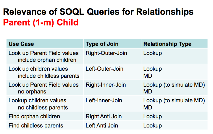 Insights of SOQL and Relationship Queries on Force com